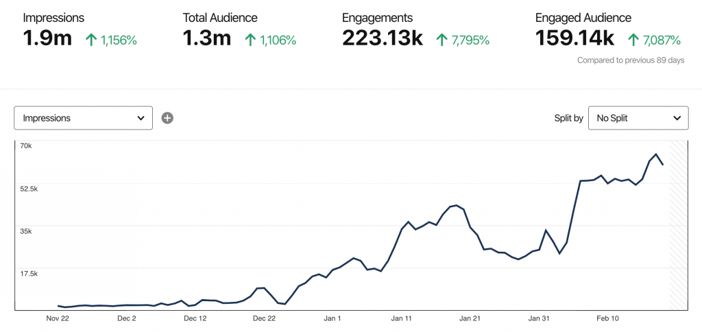 Pinterest Case Study of 1.9 million impressions in 90 days